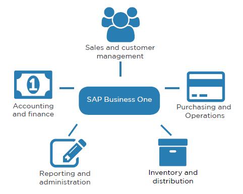 sap business one cloud erp
